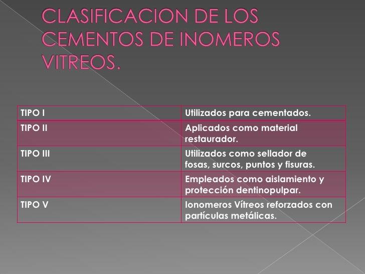 CLASIFICACION DE LOS CEMENTOS DE INOMEROS VITREOS.<br />
