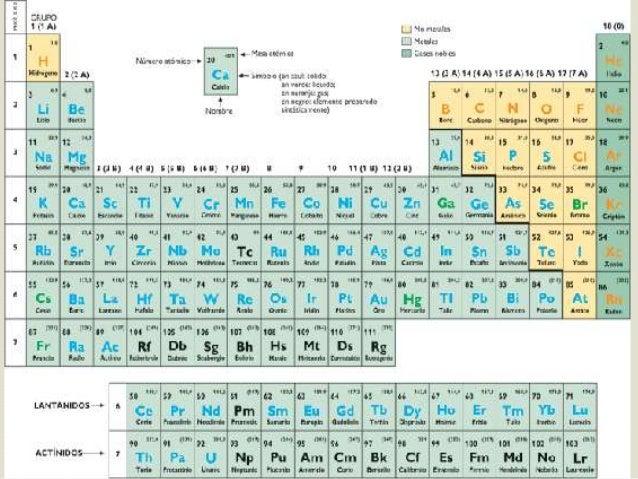 Tabla periodica no metales y metales images periodic table and historia de la tabla periodica timeline timetoast timelines blog de tabla flavorsomefo images urtaz Images