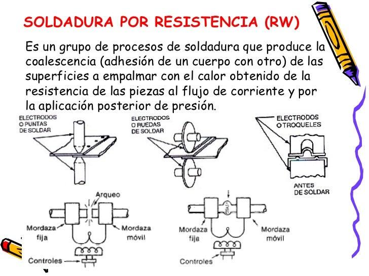 Clasificacion de los procesos de soldadura for Que es soldadura