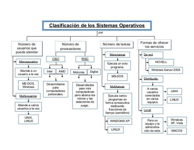Clasificación de los Sistemas Operativos                                                               por  Número de     ...