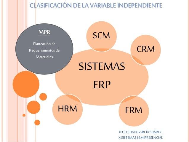SISTEMAS ERP SCM CRM FRMHRM MPR Planeaciónde Requerimientosde Materiales TLGO. JUANGARCÍASUÁREZ X SISTEMASSEMIPRESENCIAL C...
