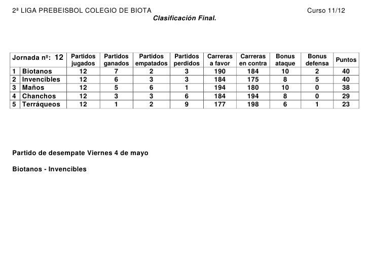 2ª LIGA PREBEISBOL COLEGIO DE BIOTA                                                          Curso 11/12                  ...