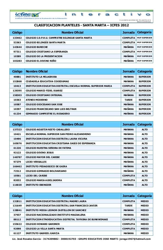 CLASIFICACION PLANTELES - SANTA MARTA – ICFES 2012Código                                  Nombre Oficial                  ...
