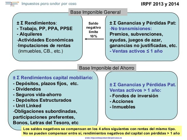 ± Σ Rendimientos: - Trabajo, PP, PPA, PPSE - Alquileres -Actividades Económicas -Imputaciones de rentas (inmuebles, CB., e...