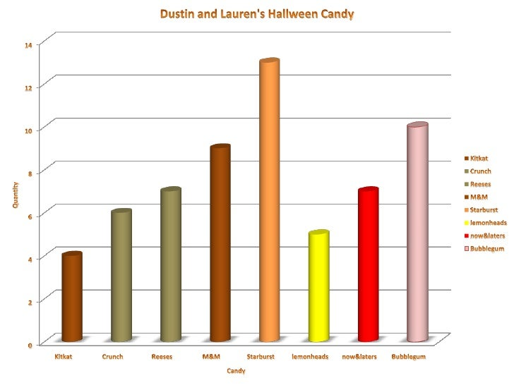 3rd Grade Halloween Candy Charts