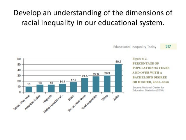 inequality and segregation of the lower class blacks in the american education system Third, the american structure of poverty and inequality is itself the system of segregation ethnically identified, middle-class blacks.