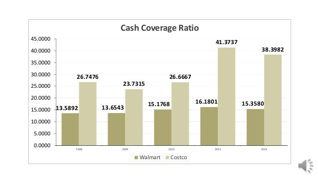 costco times interest earned ratio • 180 outof180points  times interest earned  compute the current ratio forthe year ended 20 14, 2013, and 2012 current ratio.