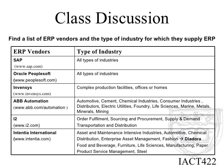 Class Discussion Find a list of ERP vendors and the type of industry for which they supply ERP IACT422 Asset and Maintenan...