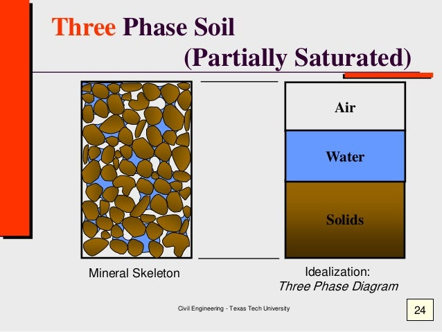 Class 1 moisture content specific gravity geotechnical for Soil 3 phase diagram