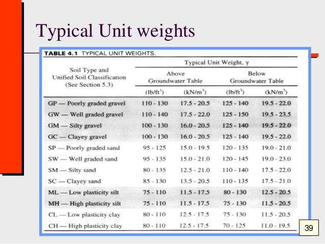 Class 1 moisture content specific gravity geotechnical for Soil unit weight
