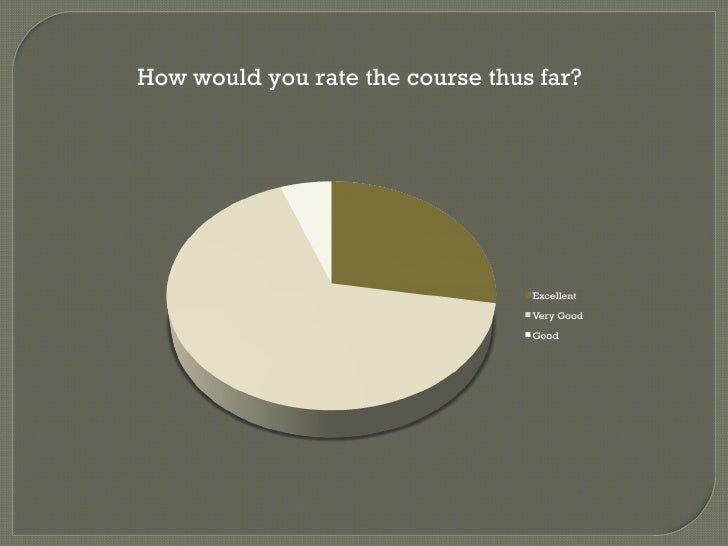 How would you rate the course thus far?