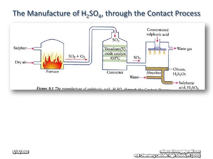 contact process for sulfuric acid In the usual contact plants 97-98% of the so2 is oxidized to so3 while the remaining 2-3% nonoxidized s02 are emitted the stack gas.