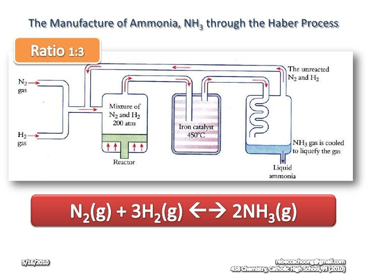 ammonia and haber process 2018-6-1  fritz haber (german: 9 december 1868 – 29 january 1934) was a german chemist who received the nobel prize in chemistry in 1918 for his invention of the haber–bosch process, a method used in industry to synthesize ammonia from nitrogen gas and hydrogen gas.