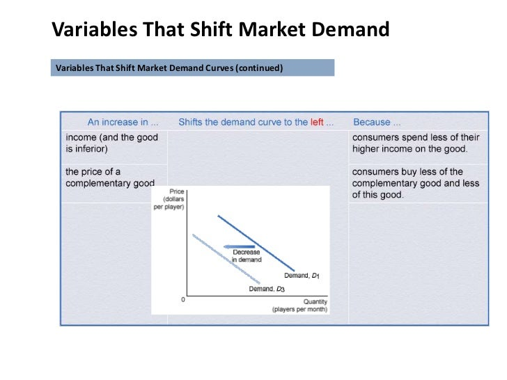 Class2 market, demand and supply