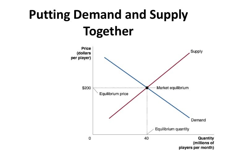 supply demand and the market for drugs economics essay In economic theory, the law of supply and demand is considered one of the fundamental principles governing an economy it is described as the state where as supply increases the price will tend to drop or vice versa, and as demand increases the price will tend to increase or vice versa.