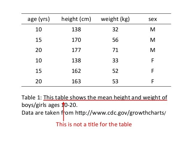 ... 15. Age (yrs) Height ...