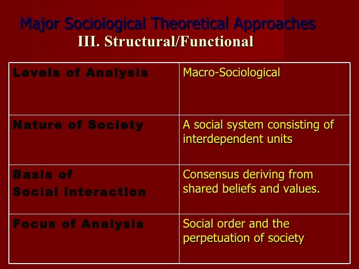 an analysis of human behavior and social interactions in birth order theory Metaphor analysis in psychology—method, theory but aim to study basic human behavior conventional metaphors have been learned in social interaction as part.