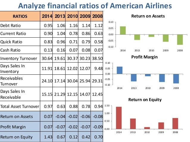 malaysia airlines financial ratio View the basic aal stock chart on yahoo finance change the date range, chart type and compare american airlines group, inc against other companies.