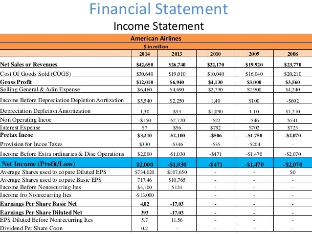air asia financial ratio Financial result financial ratio per share item jason gan friday gonna halt maybe declare dividend as wella big financial book for airasia as they mergehey we.