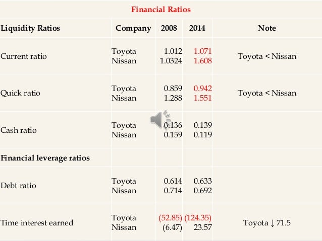 Toyota Motors Financial Statements Impremedia Net