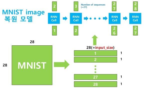 RNN을 활용한 MNIST image 복원 실습