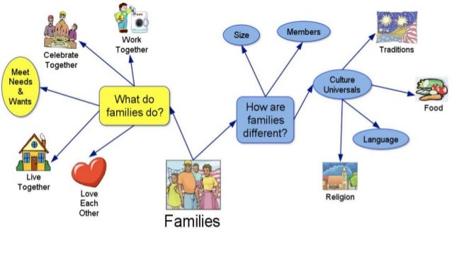 the role of food in my family essay Role of the extended family - there are many types of family that exists in today's society, each [tags: essay about my family] 787 words (22 pages.