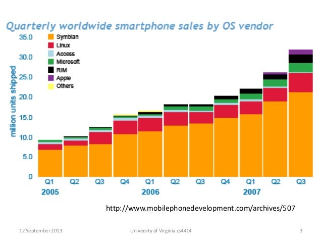 The First Billion Android Activations