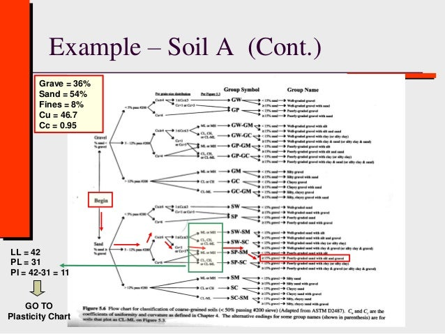 Class 3 b soil classification geotechnical engineering for Soil description