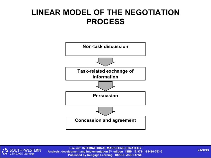 Hersey and Blanchard's approach