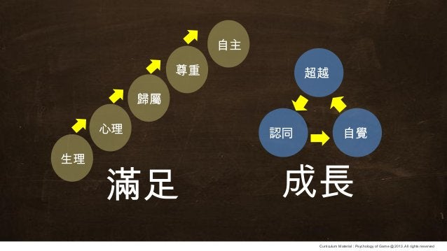 Curriculum Material : Psychology of Game @2013 ,All rights reserved 成長滿足 認同 自覺 超越 生理 心理 歸屬 尊重 自主
