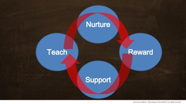 Curriculum Material : Psychology of Game @2013 ,All rights reserved Support Teach Nurture Reward