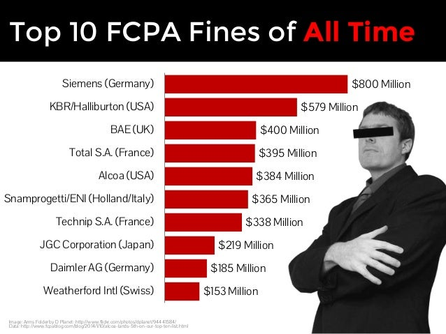 Top 10 Fcpa Fines Of