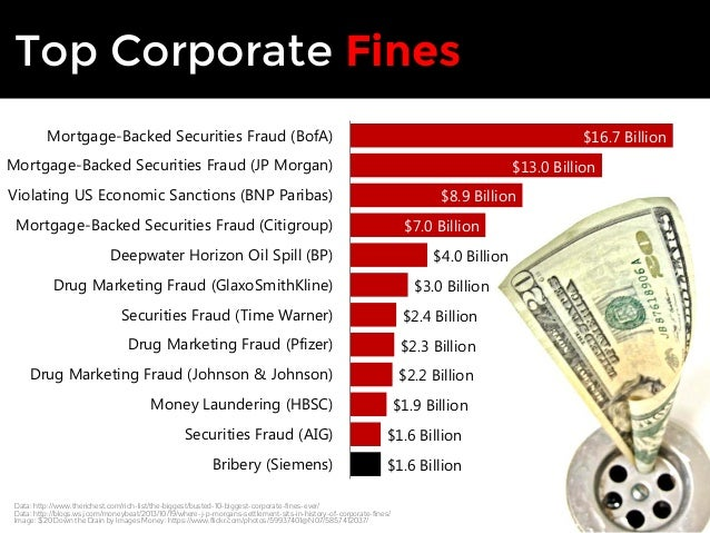 Top Corporate Fines  $8.9 Billion  $7.0 Billion  $4.0 Billion  $3.0 Billion  $2.4 Billion  $2.3 Billion  $2.2 Billion  $1....