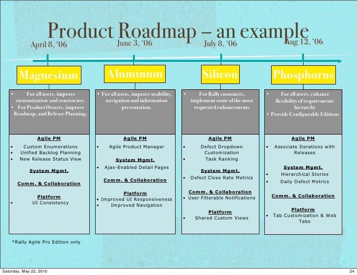 24 april 8 06 product roadmap