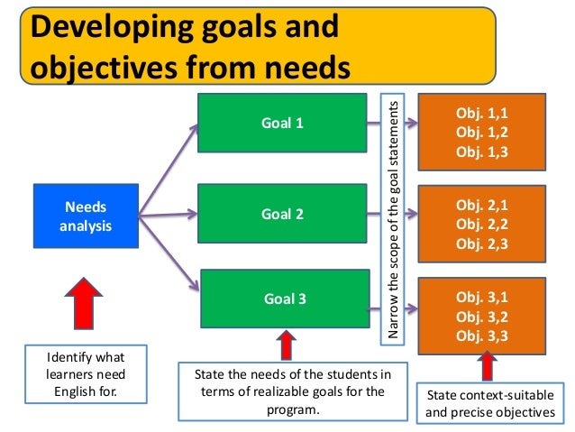 goal and objective outline Goal 2, objective 3: increase the number and percentage of students participating in and successfully completing advanced coursework.