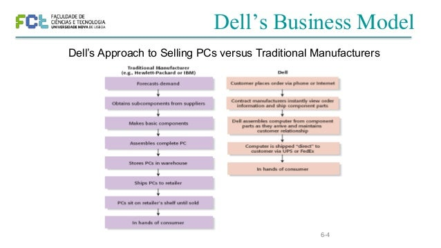 dells business model The business model spells-out how a company makes money by specifying where it is positioned in the  michael dell's return alex chadwick __/ 01-02-2007.