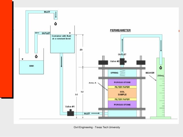 permeability of soil essay Soil ppt 1 apes  soil permeability rate at which water and air move through the soil sand high permeability water moves through quickly.