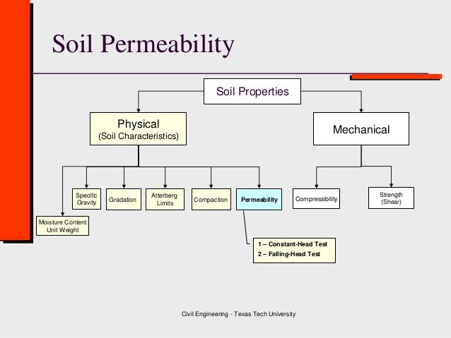 Class 5 Permeability Test ( Geotechnical Engineering )