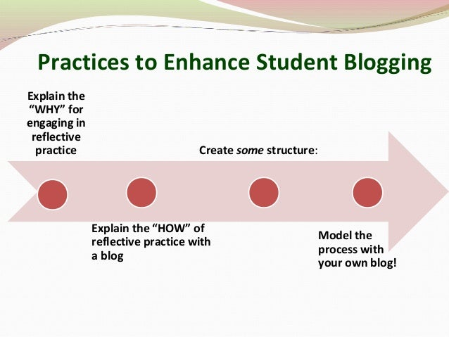 """Practices to Enhance Student Blogging Explain the """"WHY"""" for engaging in reflective practice Explain the """"HOW"""" of reflectiv..."""