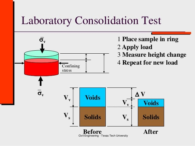 class 7 consolidation test   geotechnical engineering