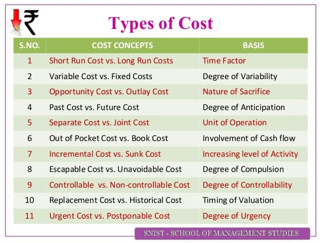the definition of cost and the In the interests of clear communication, we propose three distinct definitions for  three words: cost, price, and spending we'll start with cost.