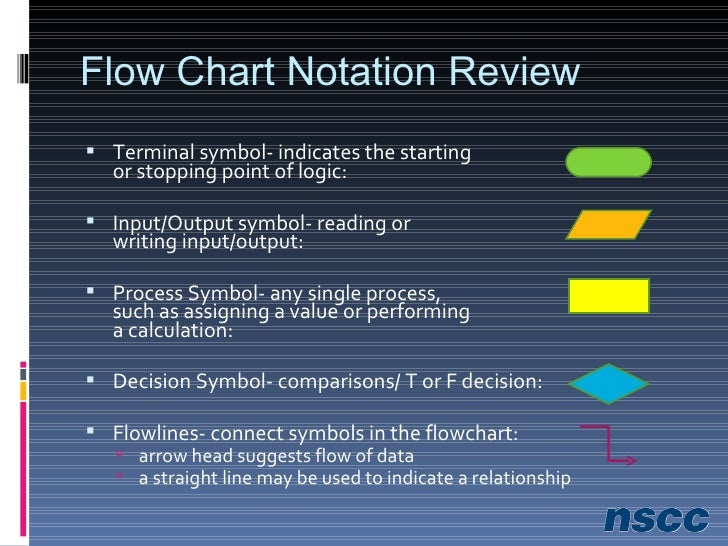 Reviewing Flow Chart Notation <ul><li>Terminal symbol- indicates the starting  or stopping point of logic: </li></ul><ul><...