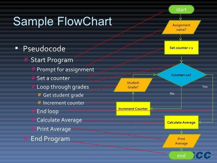 Sample FlowChart <ul><li>Pseudocode </li></ul><ul><ul><li>Start Program </li></ul></ul><ul><ul><li>Prompt for assignment <...