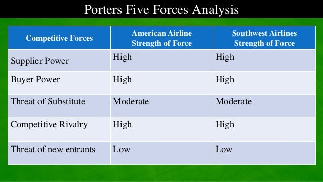 michael porter 5 forces for southwest airline Ryanair is a well-known low-fares airline in europe since 1985  ryanair porter's five forces  largest airlines worldwide which behind the southwest airline.