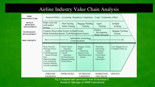 singapore airlines value chain Singapore airlines krisflyer november value: 15 cents  airlines or hotel chain, and have not been reviewed, approved or otherwise endorsed by any of these .