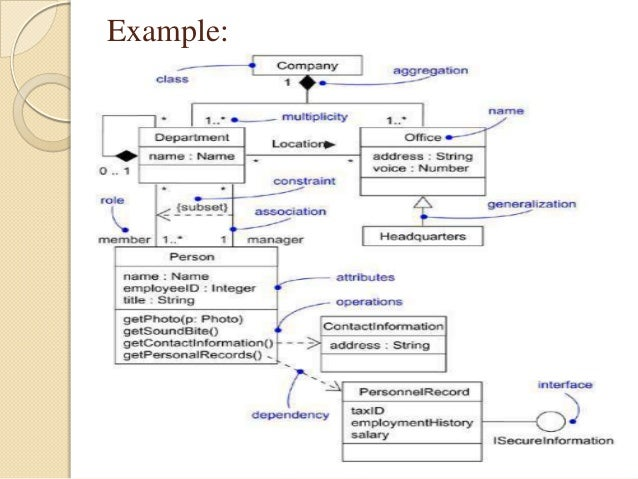 Class and objectdiagram example 5 ccuart Choice Image