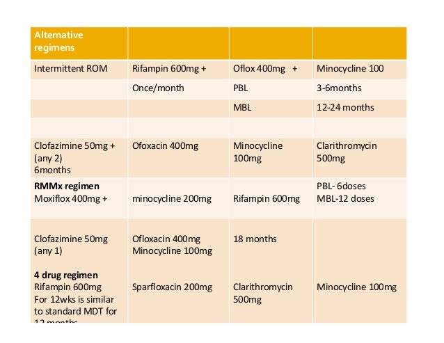 Clofazimine Drug Information