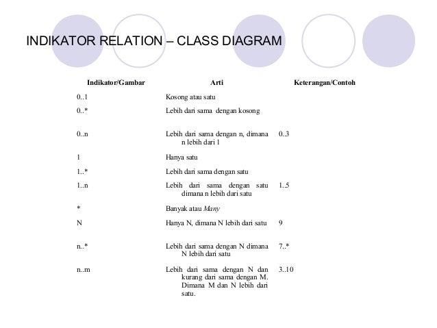 Class diagram indikator relation class diagram indikatorgambar ccuart Image collections