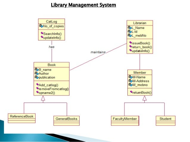 Class diagram 6 library management system ccuart Images
