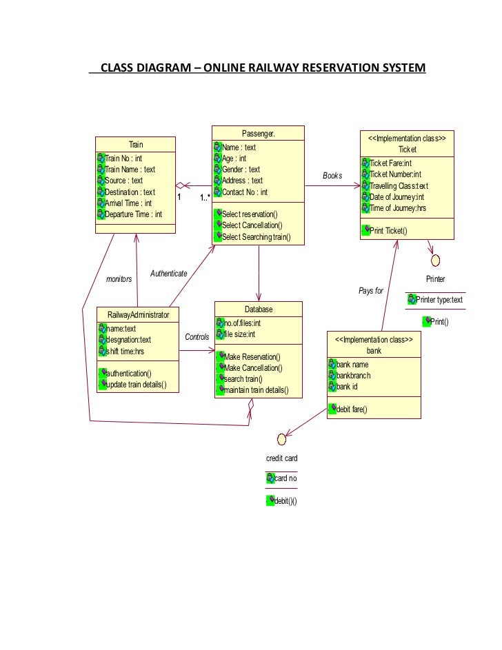 Class diagram railway reservation system